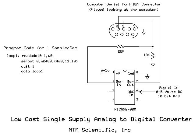 Circuit Diagram of Analog to Digital Converter