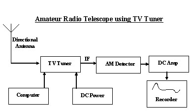 Amateur Radio Astronomy Receiver using Television Tuner