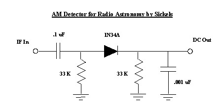 AM Detector for Radio Astronomy Telescope by Sickels